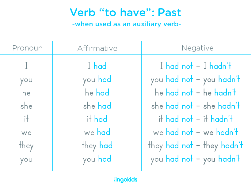 Verb to have as an auxiliary verb in past