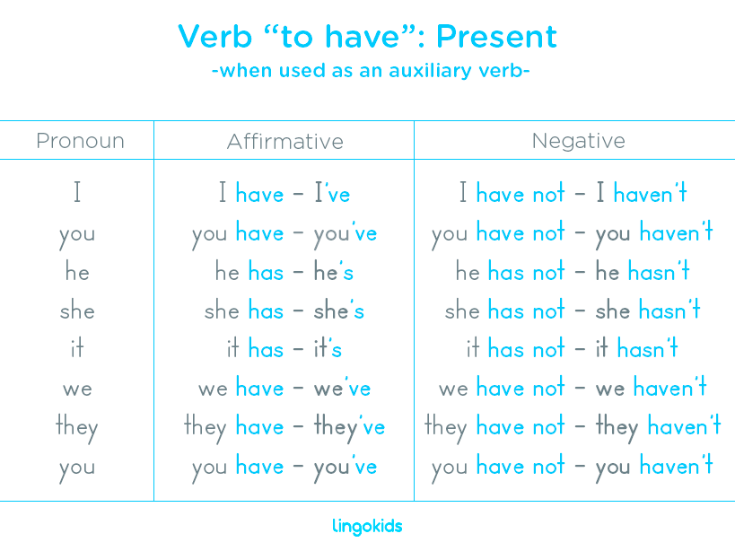 Verb to have as an auxiliary verb in present