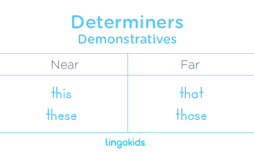Demonstratives - Determiners in English