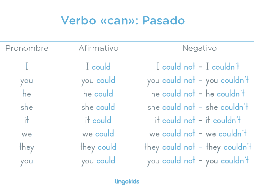 Pasadp - Verbo Can