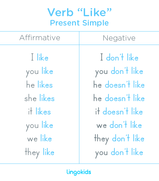 Present simple - Verb Like