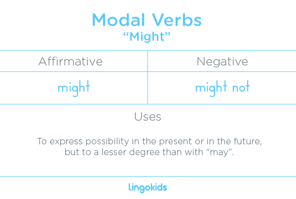 Might - Modal Verbs in English