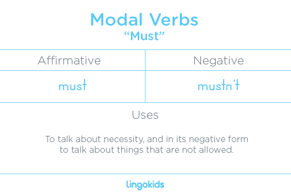 Must - Modal Verbs in English