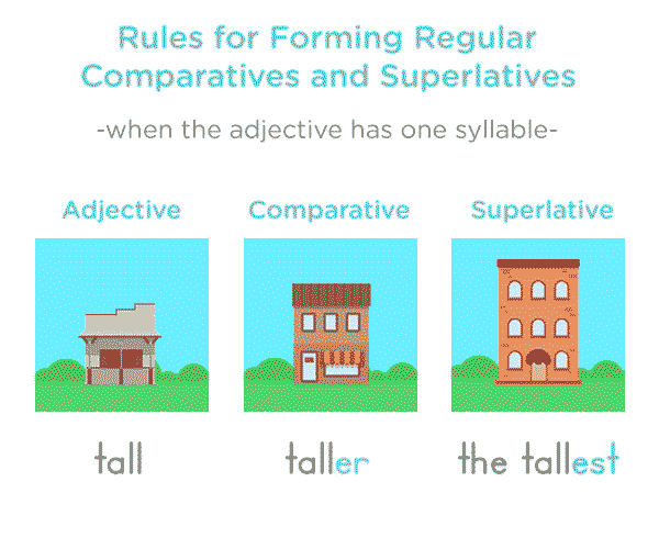 1 Syllable Comparatives - Comparatives and Superlatives