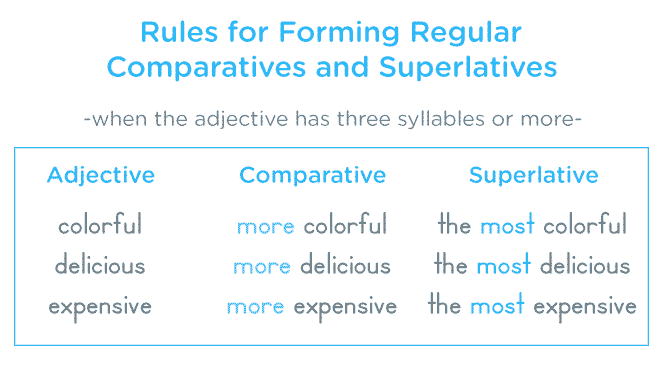 Comparative 3 Syllable - Comparatives and Superlatives