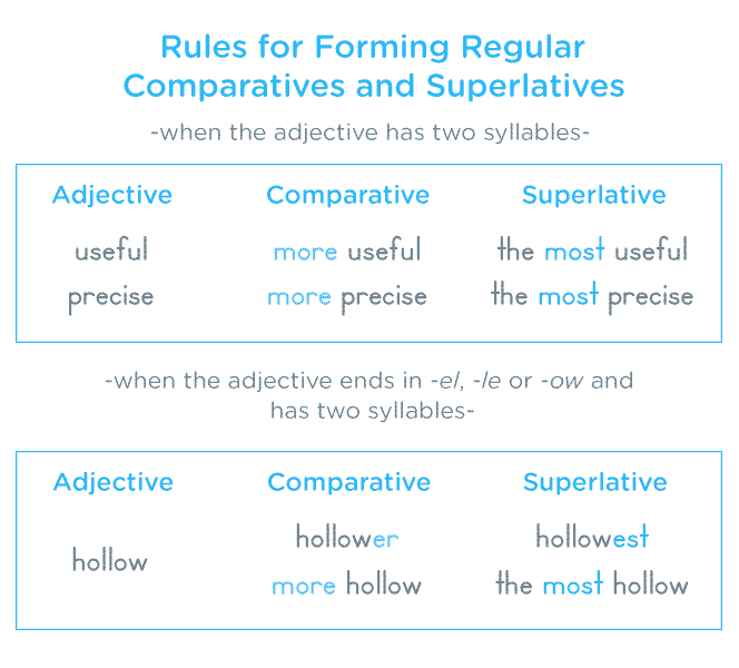 2 Syllable Comparatives - Comparatives and Superlatives