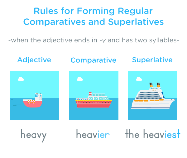 2 Syllable Comparatives and Superlatives - Comparatives and Superlatives